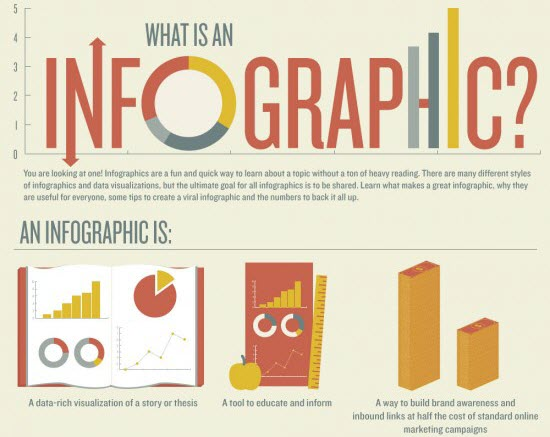 Benefit of Infographics and How to Create Infographics
