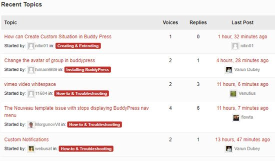 10 Best WordPress Forum Plugins 2019 - Start Discussion
